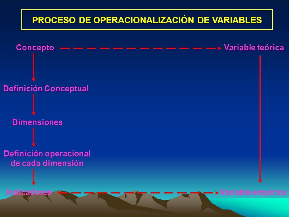 PROCESO DE OPERACIONALIZACIÓN DE VARIABLES ConceptoVariable teórica Dimensiones Definición operacional de cada dimensión IndicadoresVariable empírica