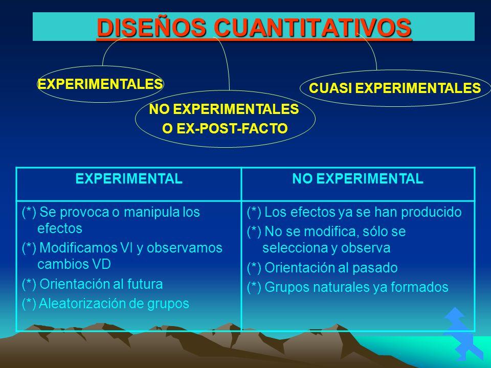 DISEÑOS CUANTITATIVOS EXPERIMENTALES CUASI EXPERIMENTALES NO EXPERIMENTALES O EX-POST-FACTO EXPERIMENTALNO EXPERIMENTAL (*) Se provoca o manipula los
