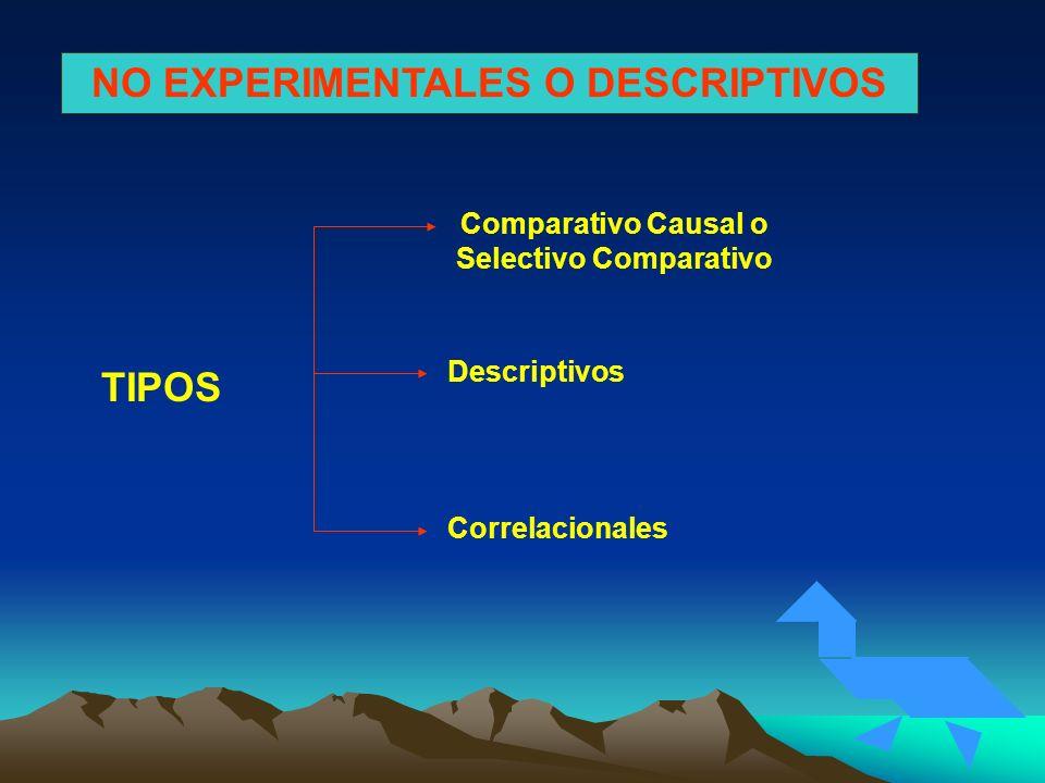 NO EXPERIMENTALES O DESCRIPTIVOS Descriptivos Comparativo Causal o Selectivo Comparativo TIPOS Correlacionales