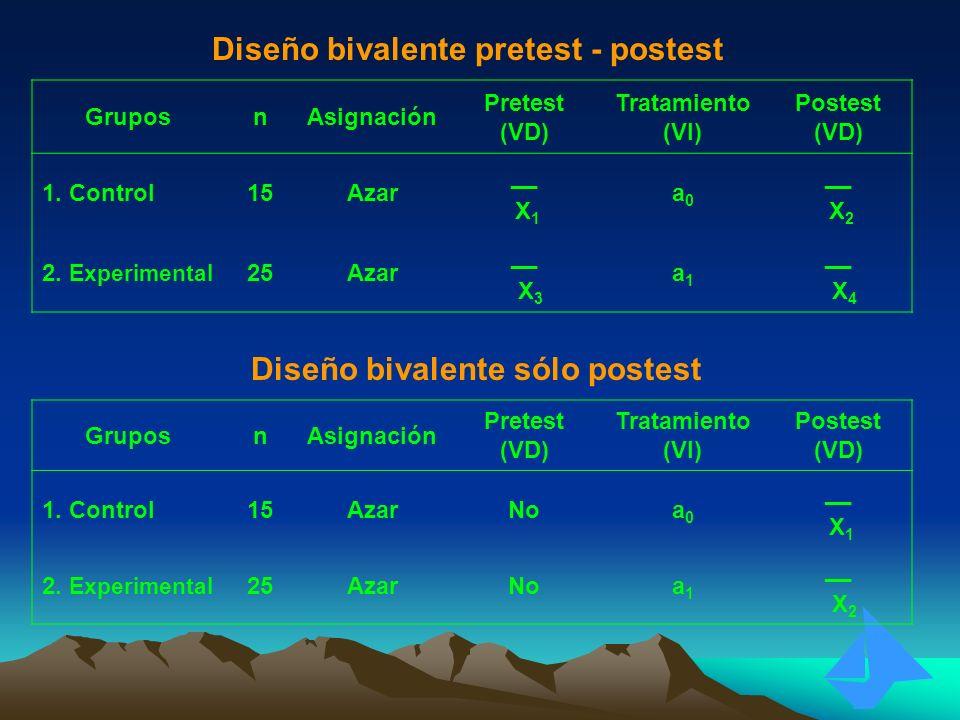 Diseño bivalente pretest - postest GruposnAsignación Pretest (VD) Tratamiento (VI) Postest (VD) 1. Control15Azar __ X 1 a0a0 __ X 2 2. Experimental 25