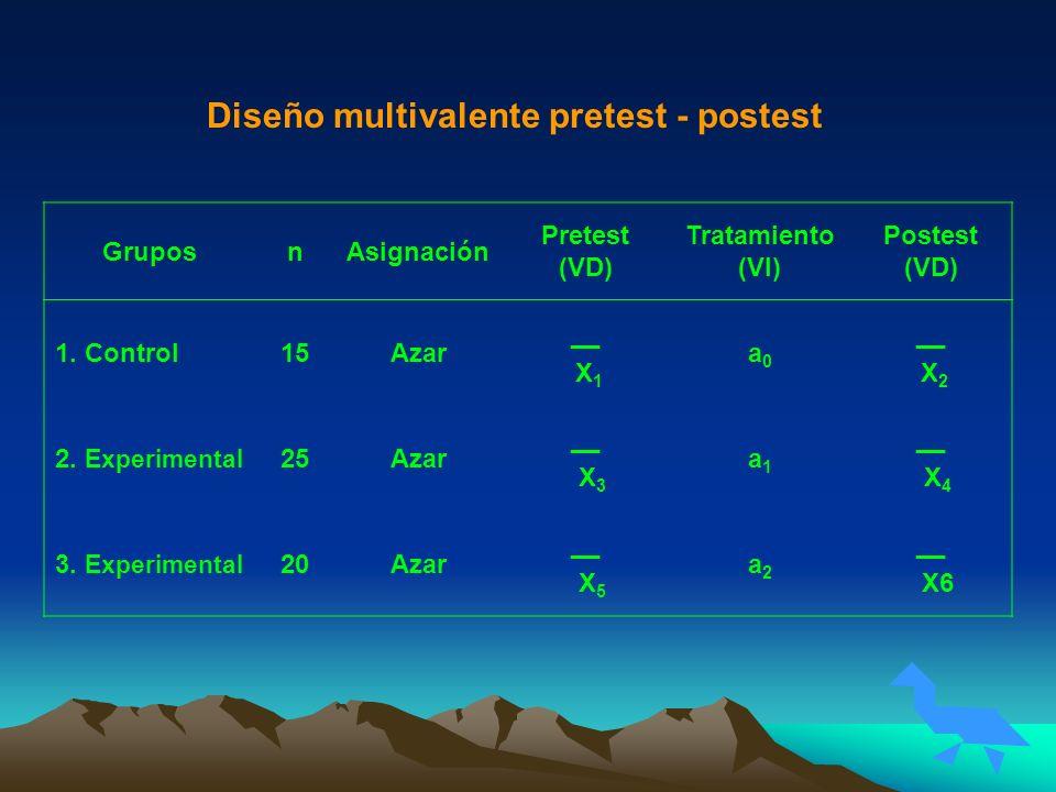GruposnAsignación Pretest (VD) Tratamiento (VI) Postest (VD) 1. Control15Azar __ X 1 a0a0 __ X 2 2. Experimental 25Azar __ X 3 a1a1 __ X 4 3. Experime