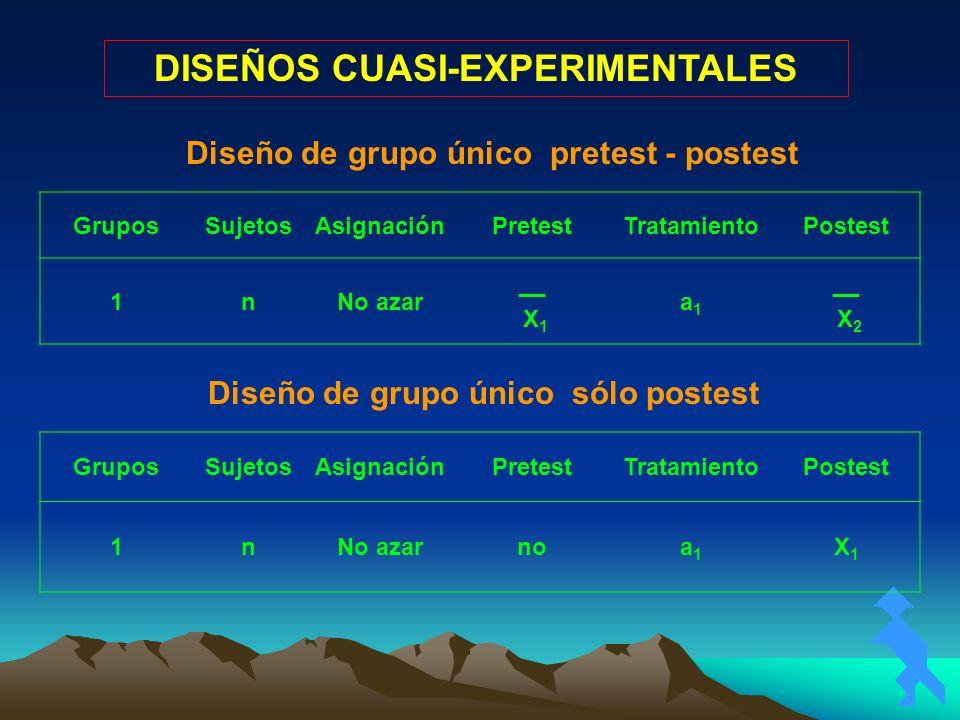Diseño de grupo único pretest - postest GruposSujetosAsignaciónPretestTratamientoPostest 1nNo azar __ X 1 a1a1 __ X 2 Diseño de grupo único sólo poste
