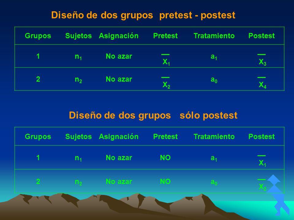 Diseño de dos grupos sólo postest Diseño de dos grupos pretest - postest GruposSujetosAsignaciónPretestTratamientoPostest 1n1n1 No azar __ X 1 a1a1 __