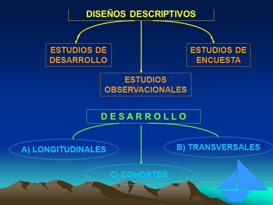 DISEÑOS DESCRIPTIVOS ESTUDIOS DE DESARROLLO ESTUDIOS OBSERVACIONALES ESTUDIOS DE ENCUESTA D E S A R R O L L O A) LONGITUDINALES B) TRANSVERSALES C) CO