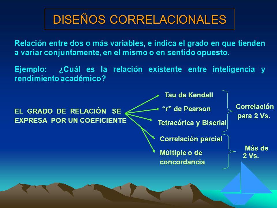 DISEÑOS CORRELACIONALES Relación entre dos o más variables, e indica el grado en que tienden a variar conjuntamente, en el mismo o en sentido opuesto.