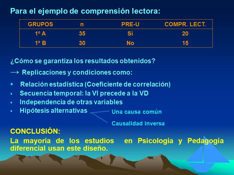 Para el ejemplo de comprensión lectora: GRUPOSnPRE-UCOMPR. LECT. 1º A35Sí20 1º B30No15 CONCLUSIÓN: La mayoría de los estudios en Psicología y Pedagogí