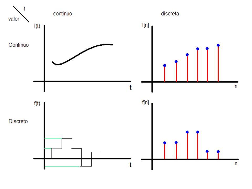 Definición y clasificación de señales Una señal acotada es cualquier señal tal que existe un valor donde el valor absoluto de la señal nunca es mayor a este.