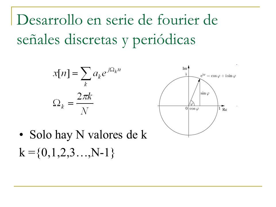 Desarrollo en serie de fourier de señales discretas y periódicas Reemplazando en el desarrollo en series de fourier generalizado: Como cada uno de los términos de la serie tiene periodo N por lo tanto su suma también tiene periodo N
