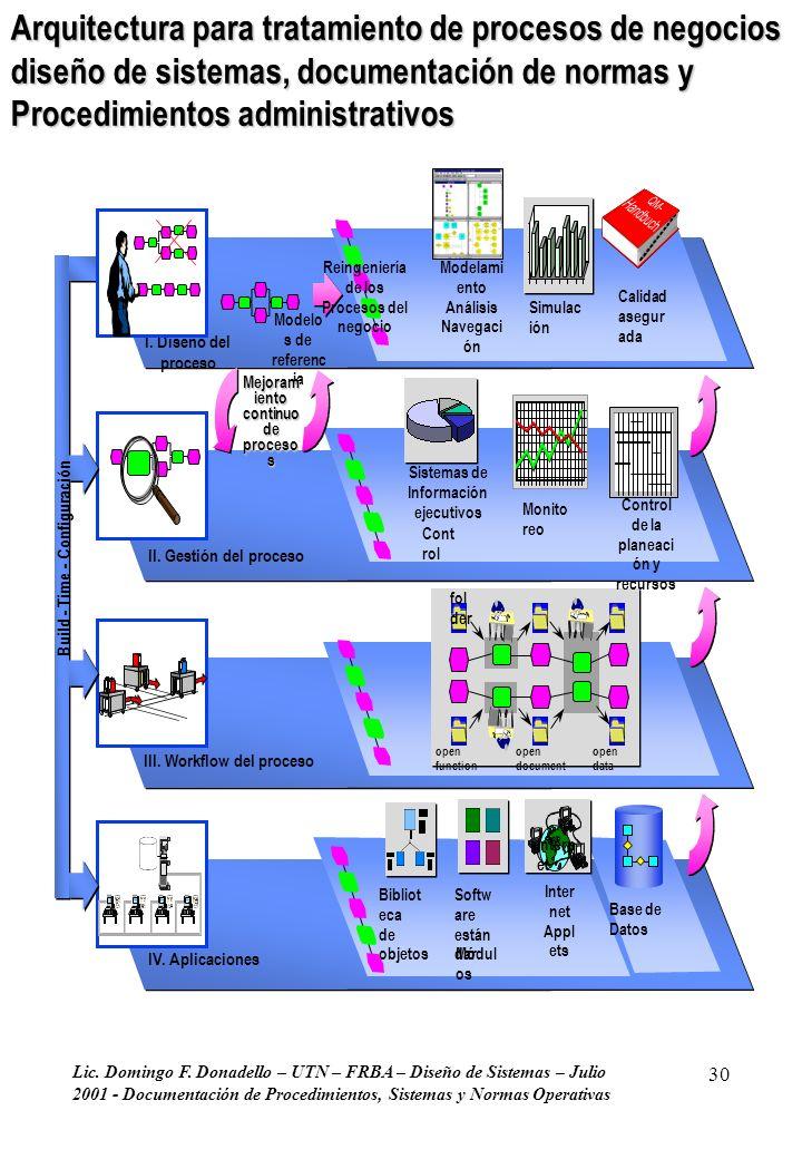 Lic. Domingo F. Donadello – UTN – FRBA – Diseño de Sistemas – Julio 2001 - Documentación de Procedimientos, Sistemas y Normas Operativas 30 Arquitectu