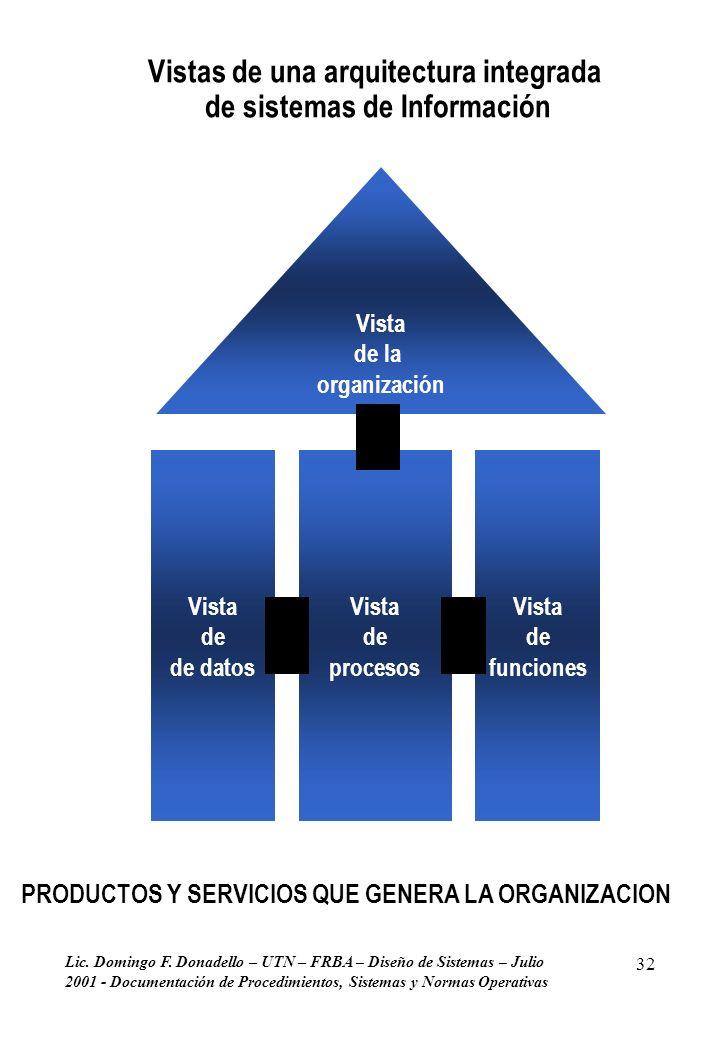 Lic. Domingo F. Donadello – UTN – FRBA – Diseño de Sistemas – Julio 2001 - Documentación de Procedimientos, Sistemas y Normas Operativas 32 Vista de p