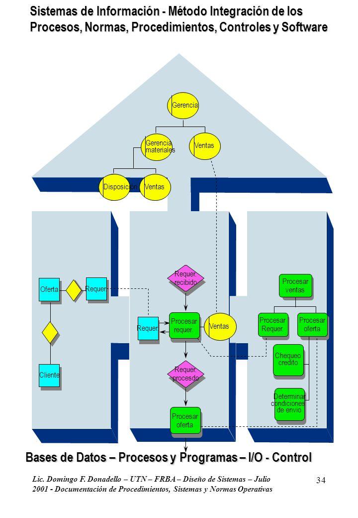 Lic. Domingo F. Donadello – UTN – FRBA – Diseño de Sistemas – Julio 2001 - Documentación de Procedimientos, Sistemas y Normas Operativas 34 Gerencia m