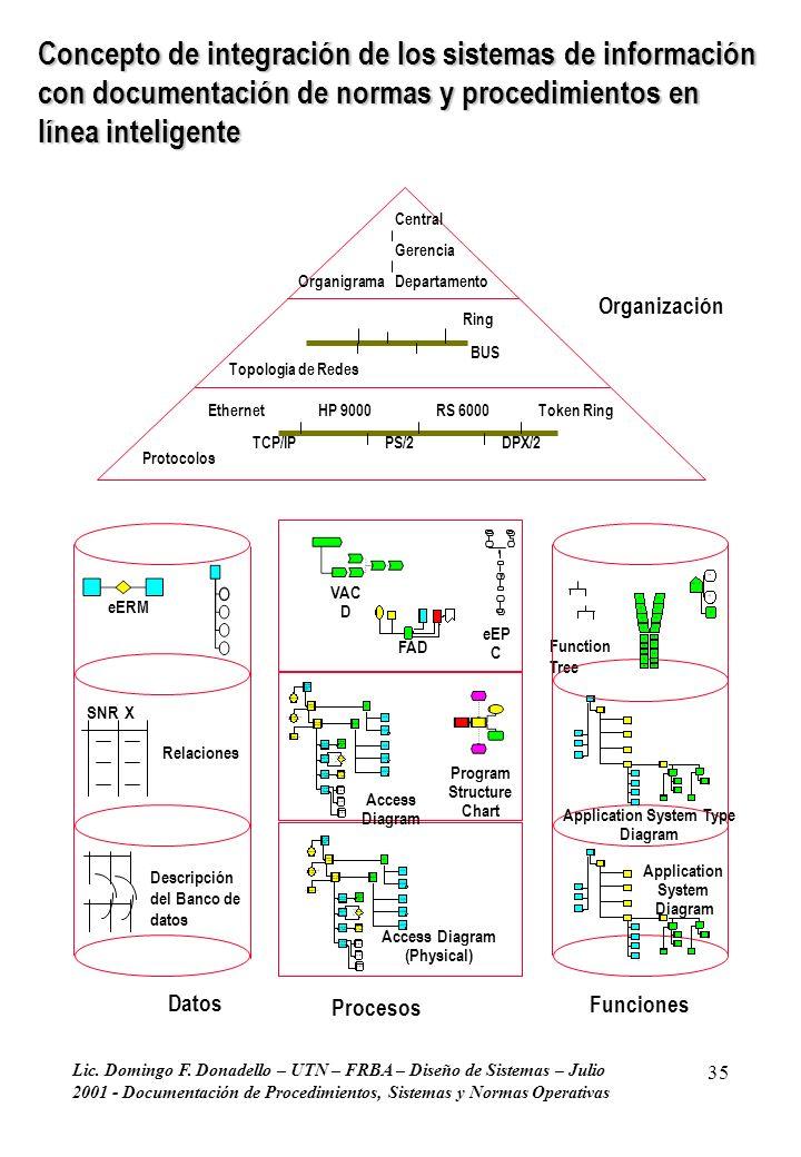 Lic. Domingo F. Donadello – UTN – FRBA – Diseño de Sistemas – Julio 2001 - Documentación de Procedimientos, Sistemas y Normas Operativas 35 Concepto d