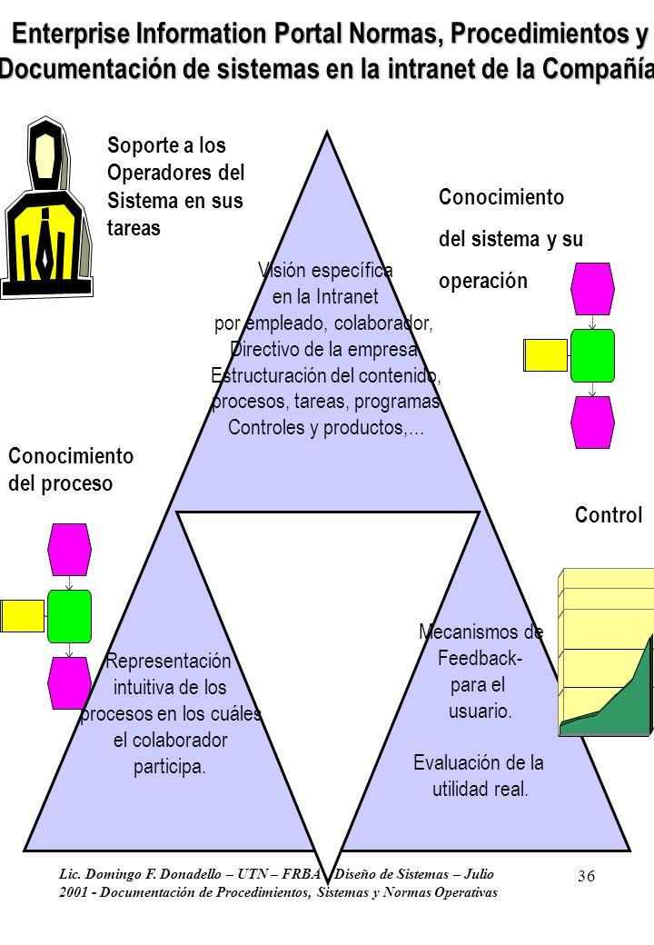 Lic. Domingo F. Donadello – UTN – FRBA – Diseño de Sistemas – Julio 2001 - Documentación de Procedimientos, Sistemas y Normas Operativas 36 Representa