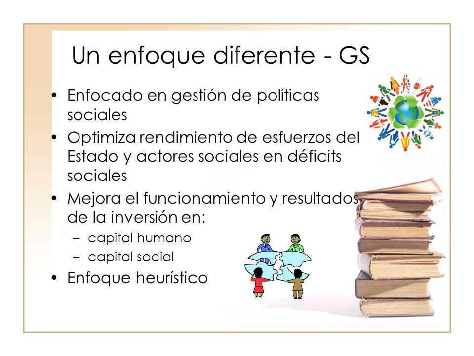 Un enfoque diferente - GS Enfocado en gestión de políticas sociales Optimiza rendimiento de esfuerzos del Estado y actores sociales en déficits sociales Mejora el funcionamiento y resultados de la inversión en: –capital humano –capital social Enfoque heurístico