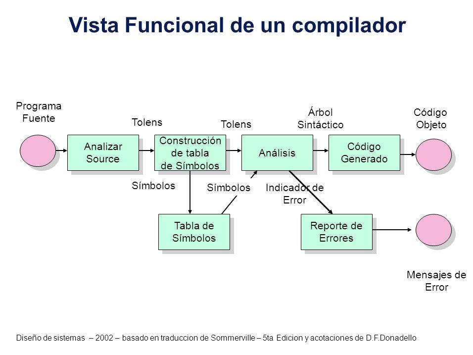 Diseño de sistemas – 2002 – basado en traduccion de Sommerville – 5ta Edicion y acotaciones de D.F.Donadello Analizar Source Analizar Source Tabla de