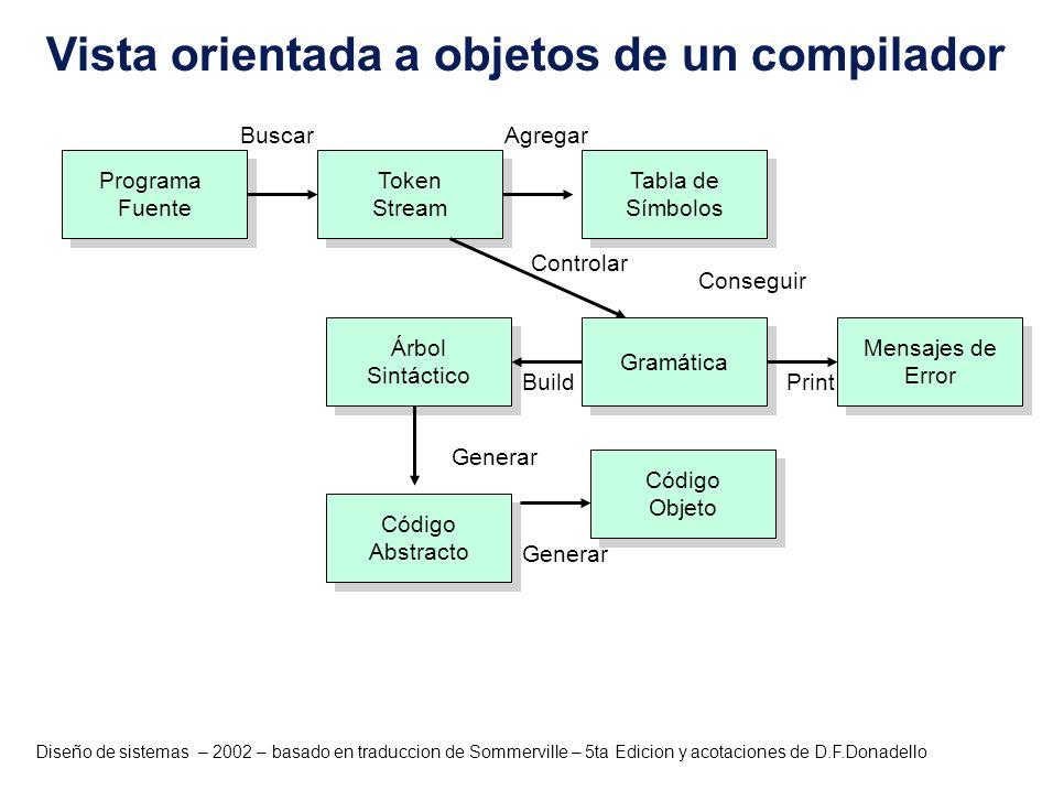 Diseño de sistemas – 2002 – basado en traduccion de Sommerville – 5ta Edicion y acotaciones de D.F.Donadello Programa Fuente Programa Fuente Código Ab