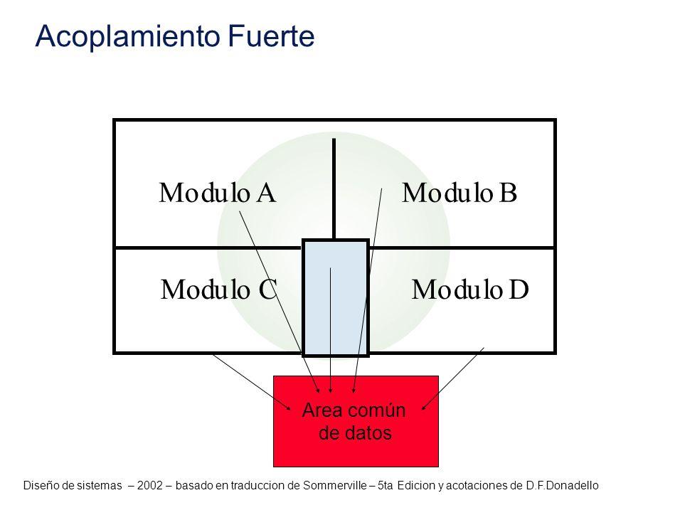 Diseño de sistemas – 2002 – basado en traduccion de Sommerville – 5ta Edicion y acotaciones de D.F.Donadello Acoplamiento Fuerte Modulo AModulo B MoMo