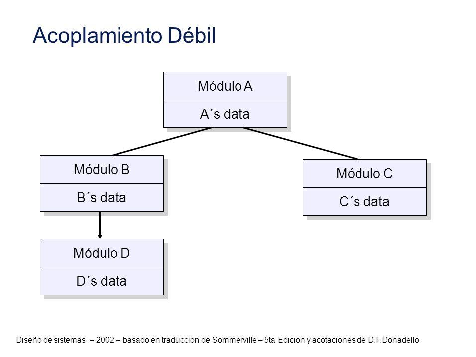 Diseño de sistemas – 2002 – basado en traduccion de Sommerville – 5ta Edicion y acotaciones de D.F.Donadello Módulo A A´s data Módulo B B´s data Módul