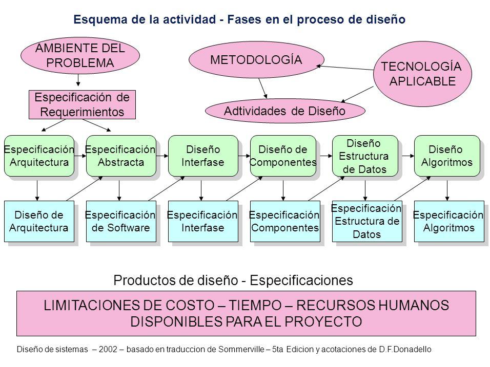 Diseño de sistemas – 2002 – basado en traduccion de Sommerville – 5ta Edicion y acotaciones de D.F.Donadello Diseño de Arquitectura Diseño de Arquitec