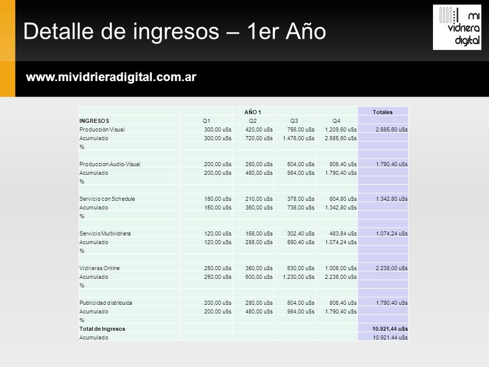 Detalle de ingresos – 1er Año www.mividrieradigital.com.ar AÑO 1Totales INGRESOSQ1Q2Q3Q4 Producción Visual300,00 u$s420,00 u$s756,00 u$s1.209,60 u$s2.685,60 u$s Acumulado300,00 u$s720,00 u$s1.476,00 u$s2.685,60 u$s % Produccion Audio-Visual200,00 u$s280,00 u$s504,00 u$s806,40 u$s1.790,40 u$s Acumulado200,00 u$s480,00 u$s984,00 u$s1.790,40 u$s % Servicio con Schedule150,00 u$s210,00 u$s378,00 u$s604,80 u$s1.342,80 u$s Acumulado150,00 u$s360,00 u$s738,00 u$s1.342,80 u$s % Servicio Multividriera120,00 u$s168,00 u$s302,40 u$s483,84 u$s1.074,24 u$s Acumulado120,00 u$s288,00 u$s590,40 u$s1.074,24 u$s % Vidrieras Online250,00 u$s350,00 u$s630,00 u$s1.008,00 u$s2.238,00 u$s Acumulado250,00 u$s600,00 u$s1.230,00 u$s2.238,00 u$s % Publicidad distribuida200,00 u$s280,00 u$s504,00 u$s806,40 u$s1.790,40 u$s Acumulado200,00 u$s480,00 u$s984,00 u$s1.790,40 u$s % Total de Ingresos 10.921,44 u$s Acumulado10.921,44 u$s