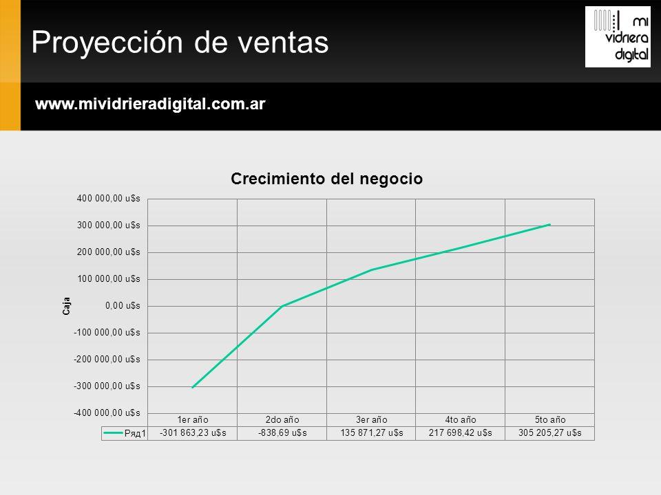 Proyección de ventas www.mividrieradigital.com.ar