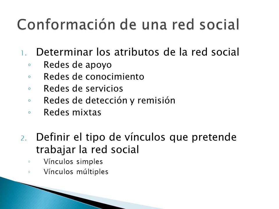 1. Determinar los atributos de la red social Redes de apoyo Redes de conocimiento Redes de servicios Redes de detección y remisión Redes mixtas 2. Def