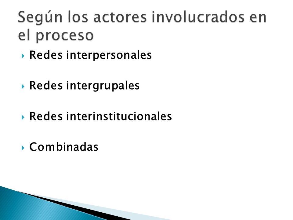 Redes interpersonales Redes intergrupales Redes interinstitucionales Combinadas