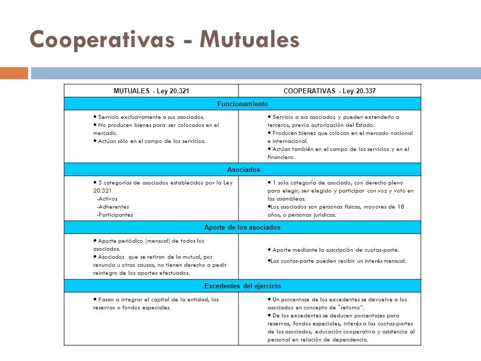 Cooperativas - Mutuales MUTUALES - Ley 20.321COOPERATIVAS - Ley 20.337 Funcionamiento Servicio exclusivamente a sus asociados. No producen bienes para