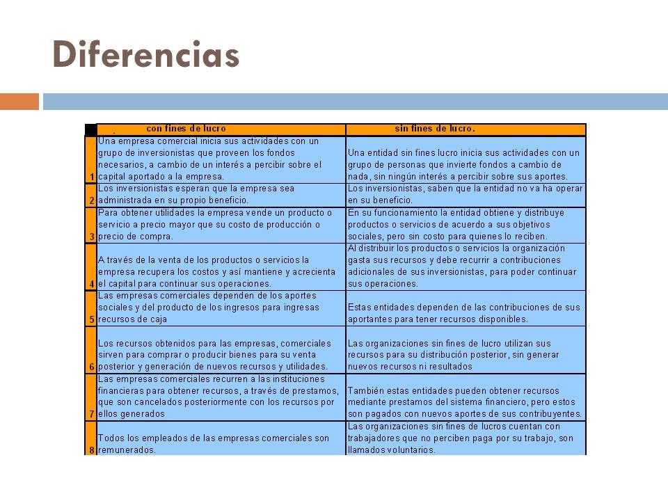 Tipos Fundaciones políticas Fundaciones Culturales.