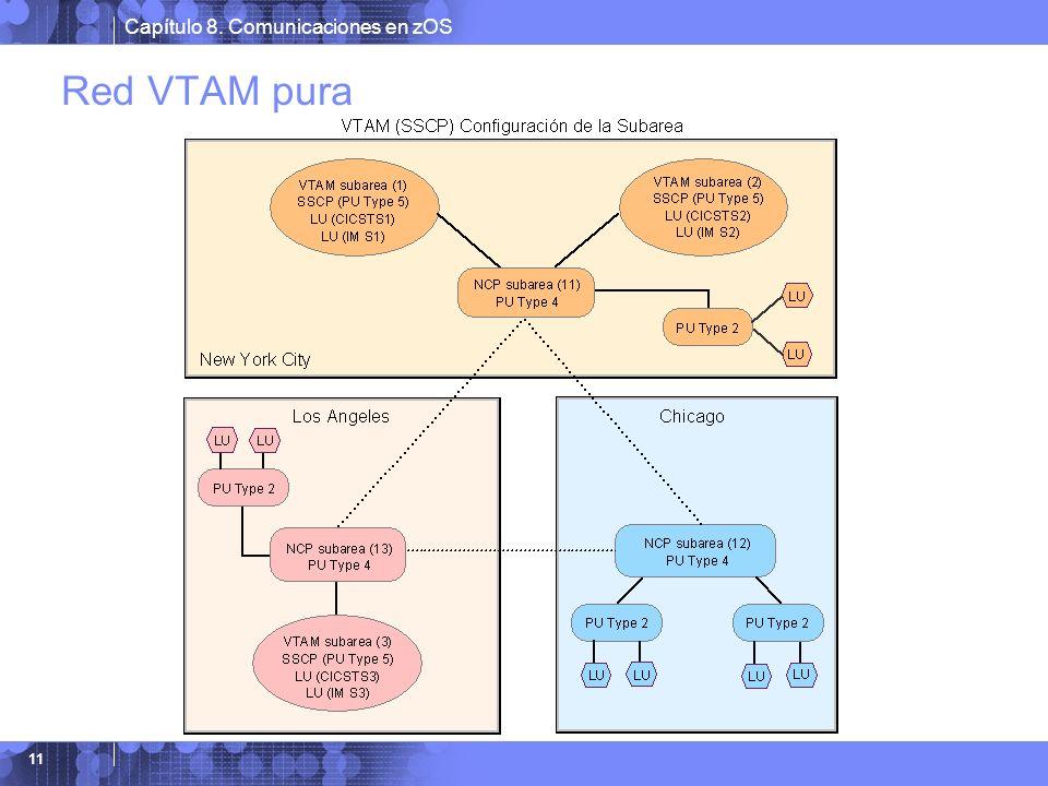 Capítulo 8. Comunicaciones en zOS 11 Red VTAM pura