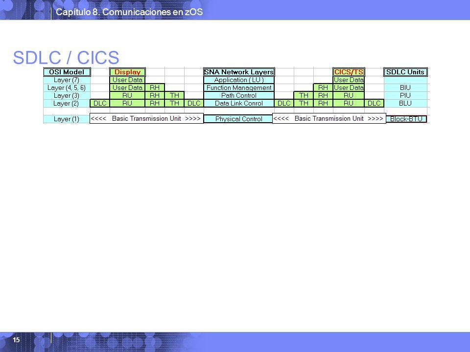 Capítulo 8. Comunicaciones en zOS 15 SDLC / CICS