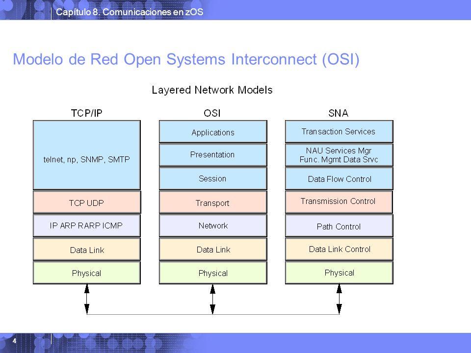 Capítulo 8. Comunicaciones en zOS 5 Servidor de comunicaciones del z/OS