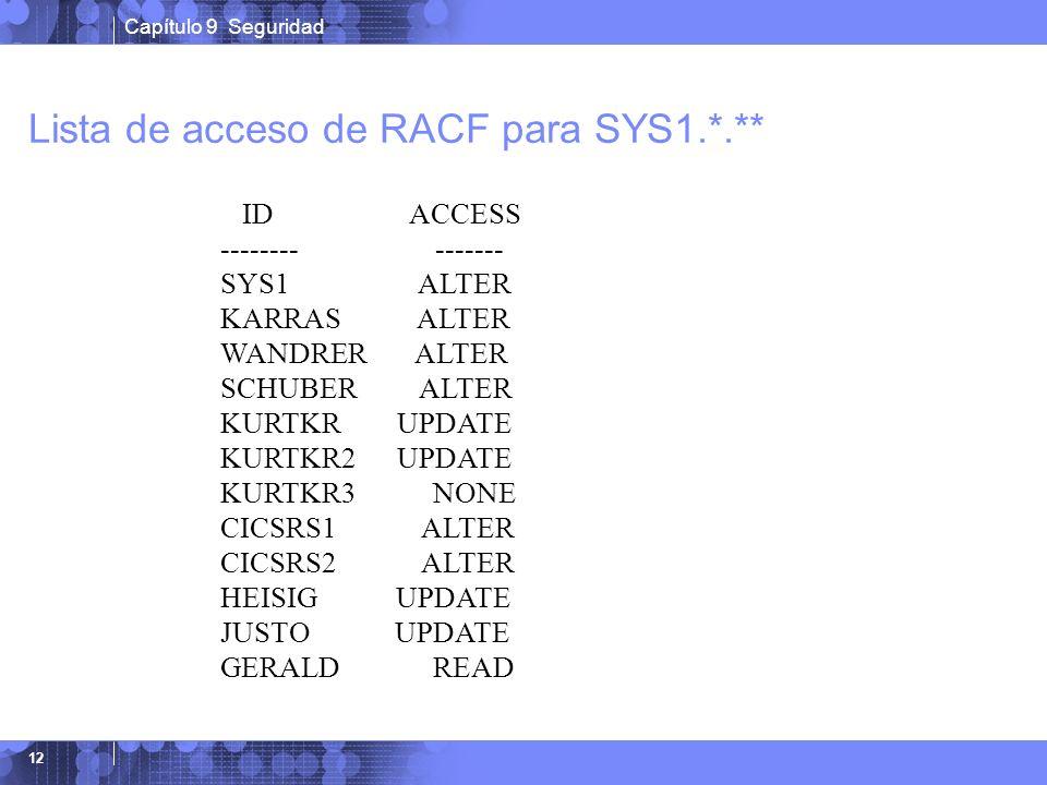 Capítulo 9 Seguridad 12 Lista de acceso de RACF para SYS1.*.** ID ACCESS -------- ------- SYS1 ALTER KARRAS ALTER WANDRER ALTER SCHUBER ALTER KURTKR U