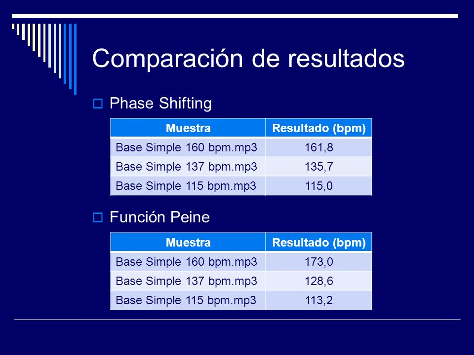 Comparación de resultados Phase Shifting Función Peine MuestraResultado (bpm) Base Simple 160 bpm.mp3161,8 Base Simple 137 bpm.mp3135,7 Base Simple 115 bpm.mp3115,0 MuestraResultado (bpm) Base Simple 160 bpm.mp3173,0 Base Simple 137 bpm.mp3128,6 Base Simple 115 bpm.mp3113,2