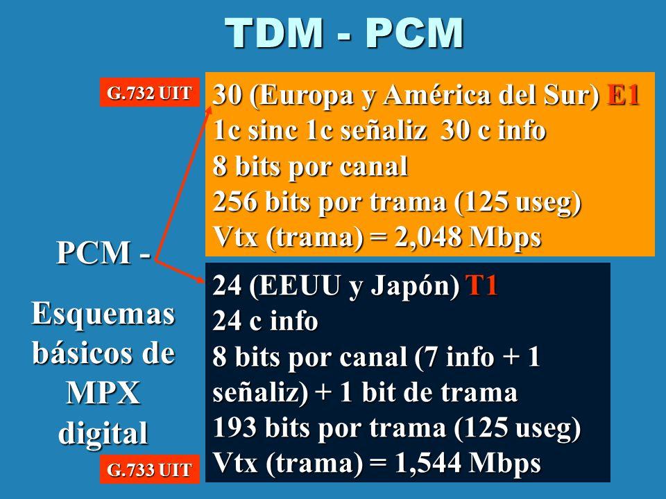 TDM - PCM PCM - Esquemas básicos de MPX digital 30 (Europa y América del Sur) E1 1c sinc 1c señaliz 30 c info 8 bits por canal 256 bits por trama (125