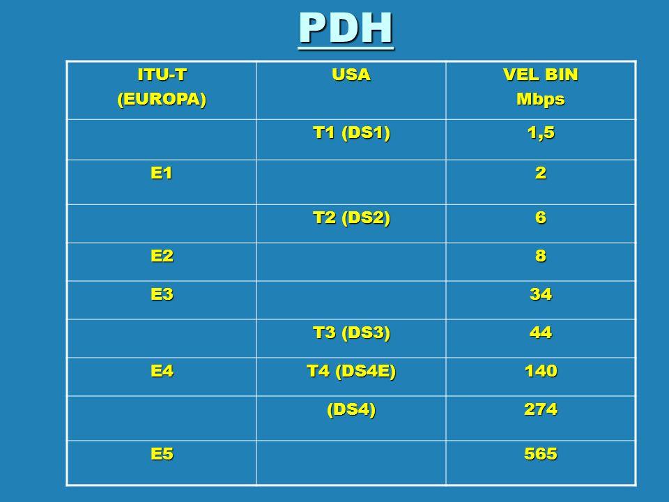 PDHITU-T(EUROPA)USA VEL BIN Mbps T1 (DS1) 1,5 E12 T2 (DS2) 6 E28 E334 T3 (DS3) 44 E4 T4 (DS4E) 140 (DS4)274 E5565