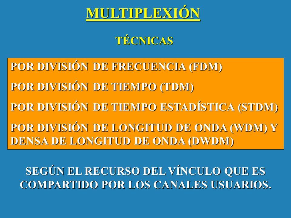 MULTIPLEXIÓN POR DIVISIÓN DE FRECUENCIA (FDM) POR DIVISIÓN DE TIEMPO (TDM) POR DIVISIÓN DE TIEMPO ESTADÍSTICA (STDM) POR DIVISIÓN DE LONGITUD DE ONDA