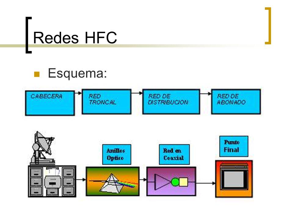 Redes HFC Esquema:
