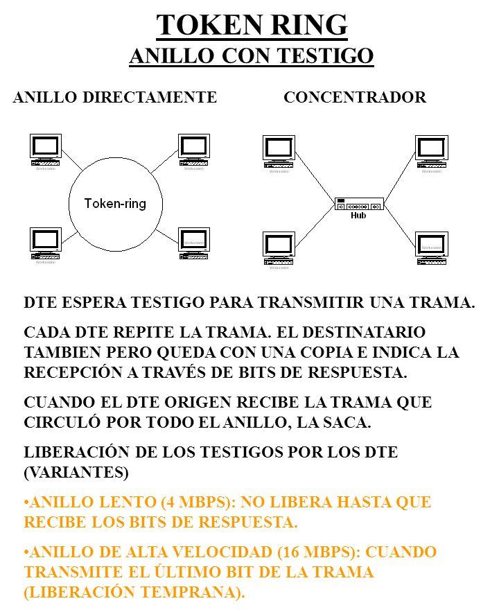 TOKEN RING EMPLEO DE PAR TRENZADO STP NORMALMENTE VELOCIDADES TÍPICAS: 4 / 16 MBPS FORMATOS: SD AC ED SD AC FC DA SA INFO FCS ED FS 1 1 1 1 1 1 2/6 2/6 < 5000 4 1 1 TESTIGO TRAMA SD: DELIMITADOR INICIAL ED: DELIMITADOR FINAL AC: CONTROL DE ACCESO (PRIORIDAD, TESTIGO Y MONITOR) FC: CONTROL DE TRAMA (TIPO DE TRAMA Y CONTROL) SA/DA: DIR ORIGEN Y DESTINO FS: ESTADO DE TRAMA (DETERMINAR EXISTENCIA, OFF, NO COPIA O COPIA) COBERTURA DEL FCS (DETECCIÓN DE ERRORES) OCTETOS