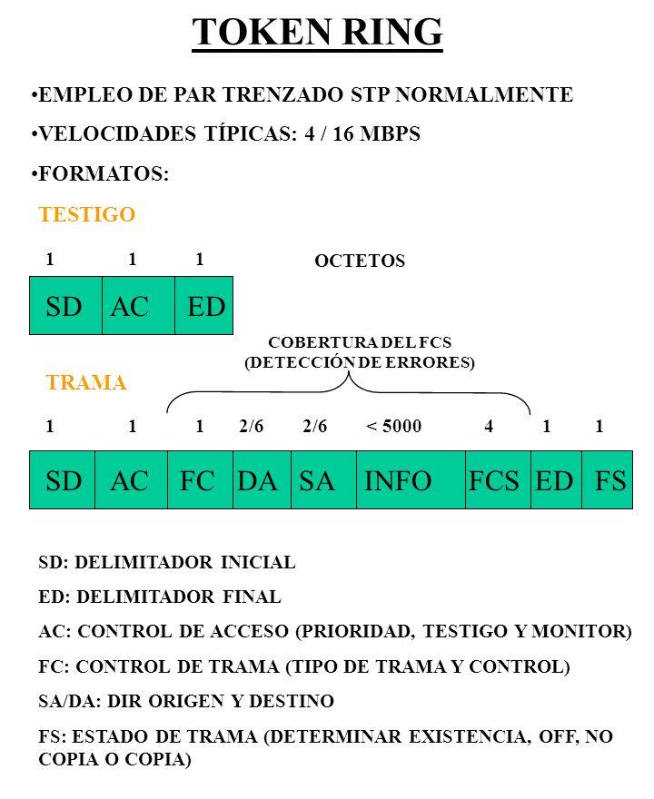 TOKEN RING GESTIÓN DEL ANILLO INCLUYE FUNCIONES PARA EL ESTABLECIMIENTO Y EL FUNCIONAMIENTO CORRECTO DEL ANILLO.