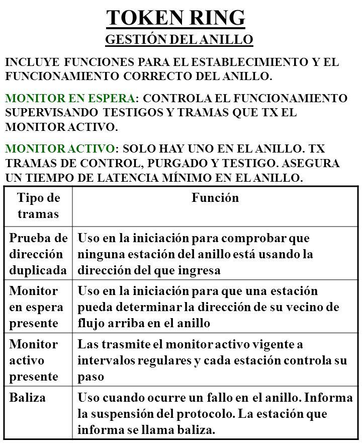 TOKEN BUS BUS CON TESTIGO SE ESTABLECE UN ANILLO LÓGICO ENTRE LOS DTE (por ejemplo: 1, 2, 3, 5 y 6) EL TESTIGO SE PASA A TRAVÉS DEL BUS POR EL ANILLO LÓGICO.
