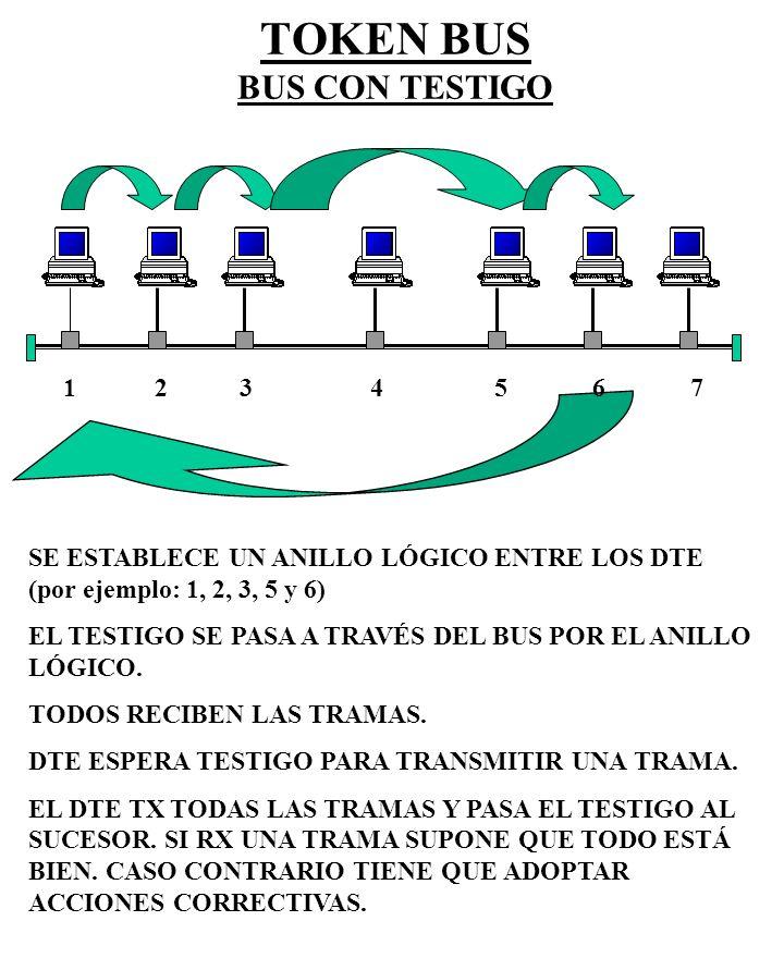 TOKEN BUS BUS CON TESTIGO MANEJO DE PRIORIDADES.4 NIVELES (0, 2, 4 y 6).