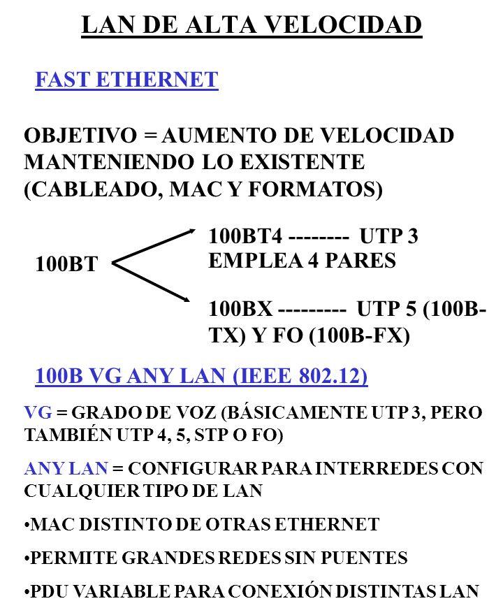LAN DE ALTA VELOCIDAD FAST ETHERNET OBJETIVO = AUMENTO DE VELOCIDAD MANTENIENDO LO EXISTENTE (CABLEADO, MAC Y FORMATOS) 100BT 100BT4 -------- UTP 3 EM