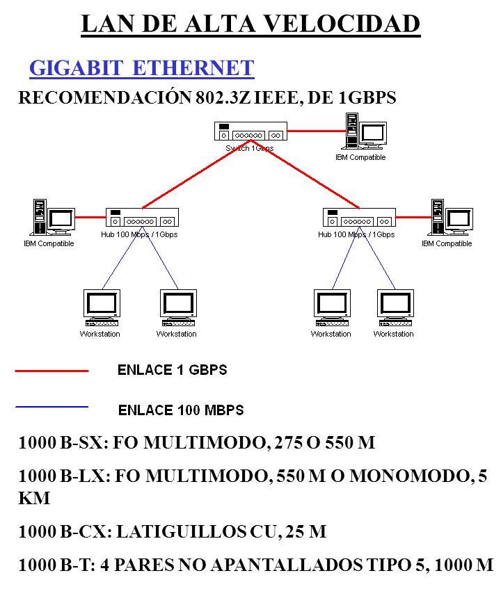 LAN DE ALTA VELOCIDAD GIGABIT ETHERNET RECOMENDACIÓN 802.3Z IEEE, DE 1GBPS 1000 B-SX: FO MULTIMODO, 275 O 550 M 1000 B-LX: FO MULTIMODO, 550 M O MONOM