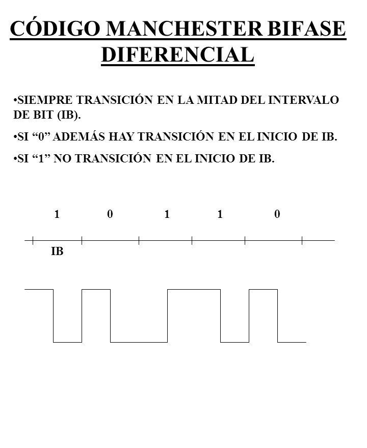 CÓDIGO MANCHESTER BIFASE DIFERENCIAL SIEMPRE TRANSICIÓN EN LA MITAD DEL INTERVALO DE BIT (IB). SI 0 ADEMÁS HAY TRANSICIÓN EN EL INICIO DE IB. SI 1 NO