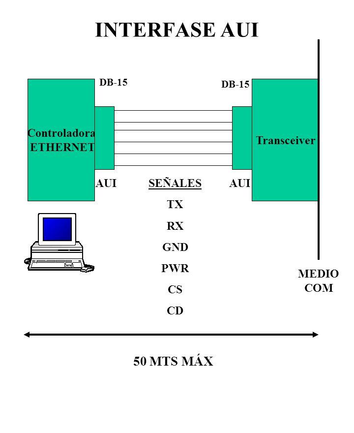 INTERFASE AUI Controladora ETHERNET Transceiver AUI SEÑALES TX RX GND PWR CS CD MEDIO COM DB-15 50 MTS MÁX