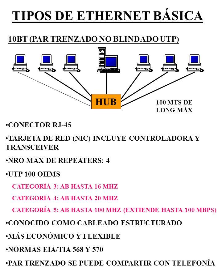 TIPOS DE ETHERNET BÁSICA 10BT (PAR TRENZADO NO BLINDADO UTP) CONECTOR RJ-45 TARJETA DE RED (NIC) INCLUYE CONTROLADORA Y TRANSCEIVER NRO MAX DE REPEATE
