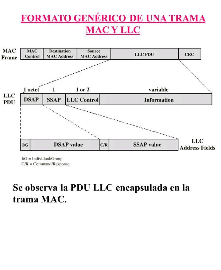 FORMATO GENÉRICO DE UNA TRAMA MAC Y LLC Se observa la PDU LLC encapsulada en la trama MAC.