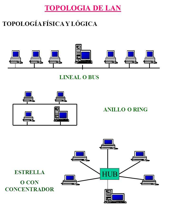 TOPOLOGIA DE LAN LINEAL O BUS ANILLO O RING ESTRELLA O CON CONCENTRADOR HUB TOPOLOGÍA FÍSICA Y LÓGICA