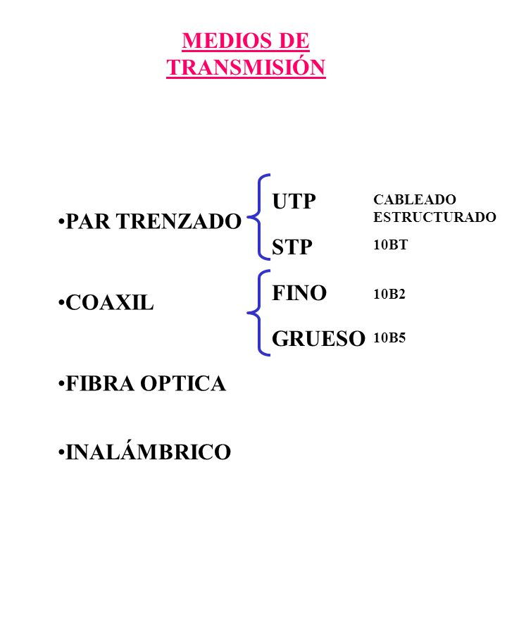 MEDIOS DE TRANSMISIÓN PAR TRENZADO COAXIL FIBRA OPTICA UTP STP FINO GRUESO CABLEADO ESTRUCTURADO 10BT 10B2 10B5 INALÁMBRICO